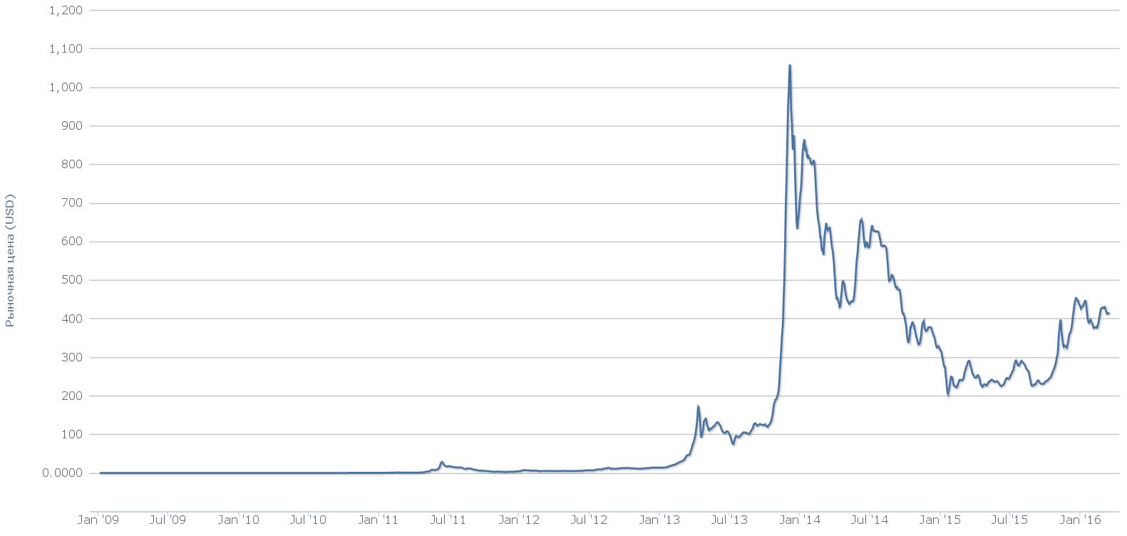Стабильный валютный курс — ещё одно преимущество государственной криптовалюты. В отличие от биткойна, который никому не принадлежит, ни к чему строго не привязан, и курс которого, естественно, колеблется порой в очень широком диапазоне (на графике вся история, от основания до наших дней), госкрипту можно объявить аналогом физически существующей денежной единицы: фунта, рубля, доллара, например. И пользователь будет спокоен: он будет знать, что один крипторубль всегда равен одному настоящему рублю.