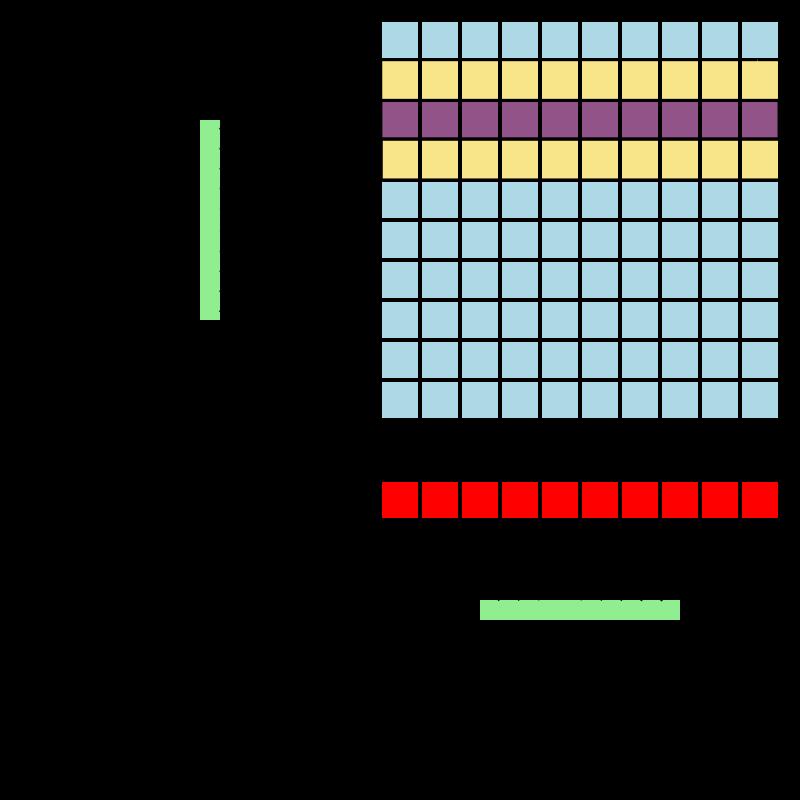 Так работают чипы DRAM (см. ниже). Пурпурным выделена активная строка. Жёлтым соседние с ней, подверженные случайным изменениям. Графика: Wikipedia.