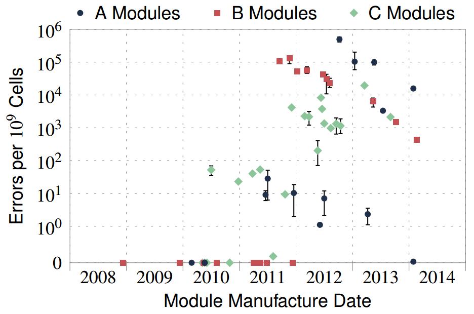Количество ошибок в различных чипах DRAM в зависимости от даты производства. График говорит сам за себя: чем выше степень миниатюризации, тем более чип подвержен Rowhammer.