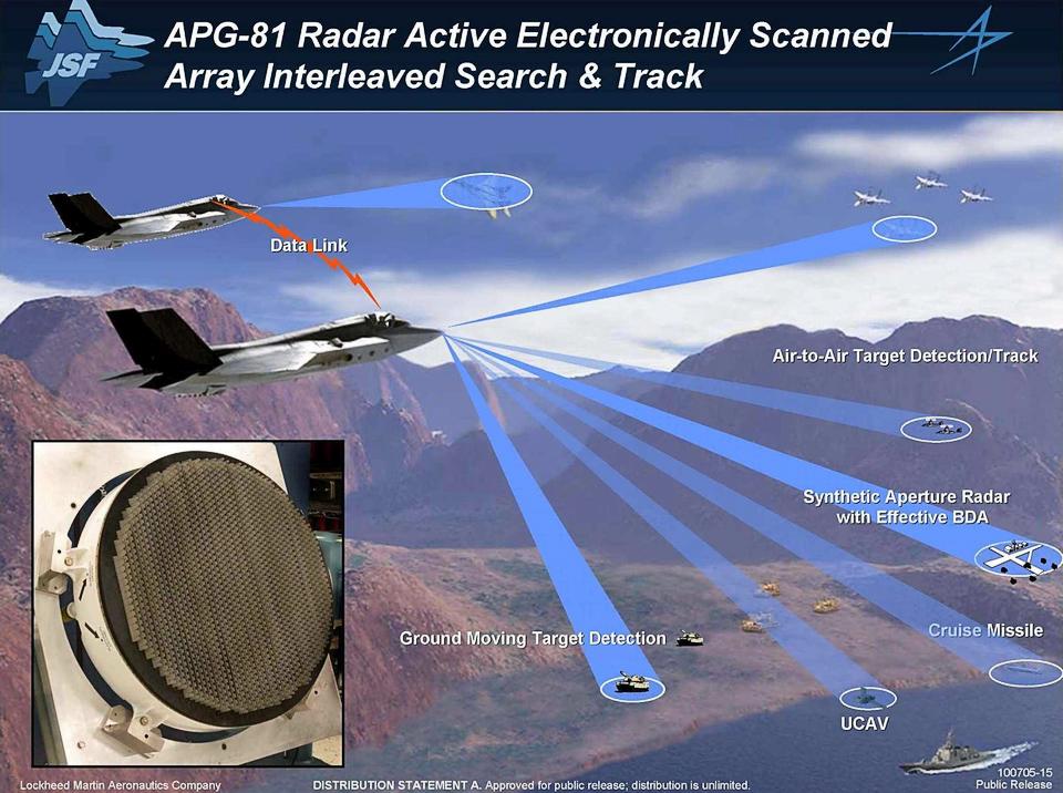 Возможности APG-81 (изображение: Lockheed Martin).