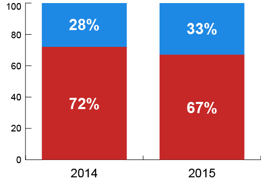 Соотношение традиционной (красный) и облачной (синий) ИТ-инфраструктуры на мировом рынке в 2014 и 2015 годах (по данным отчета IDC «Worldwide Cloud IT Infrastructure Tracker»).