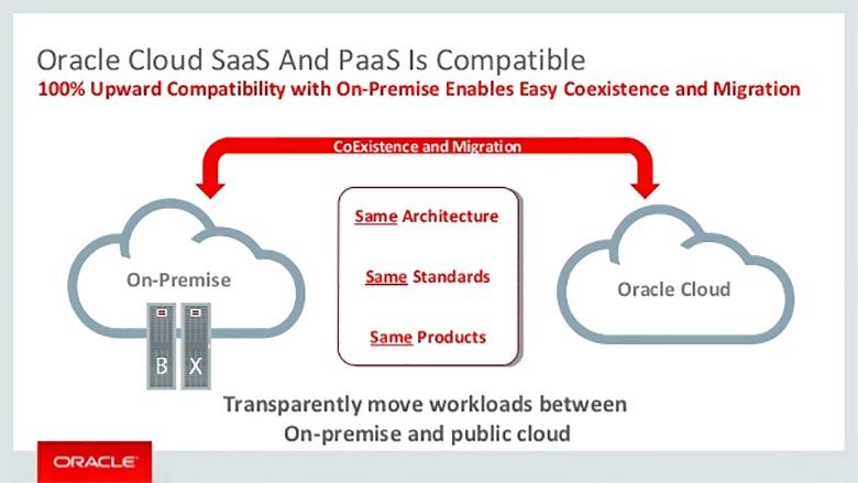 В частном и публичном облаке Oracle используются одни и те же стандарты, продукты и архитектуры, что позволяет в случае IaaS и PaaS прозрачно перемещать нагрузку между дата-центром заказчика и публичным облаком.