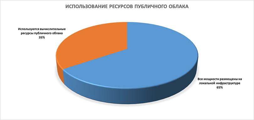 "По результатам опроса, проведенного журналистами ""Первого блога о корпоративном IaaS"" в марте 2016 года"
