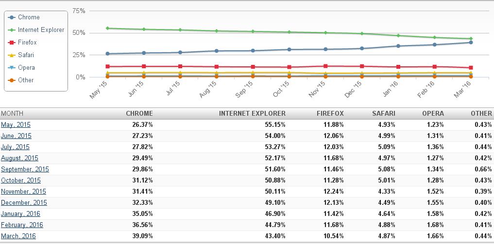 Даже по самым осторожным оценкам (здесь: статистика Net Applications), Microsoft уступает Google лидерство на браузерном фронте. Совокупная доля Internet Explorer и Edge на десктопах практически сравнялась с совокупной долей Chrome-браузеров и продолжает падать, тогда как Chrome активно растёт. В поисках причин чаще кивают на решениях Microsoft, но честно говоря, взирая на продолжающую усыхать долю Firefox (когда-то самого динамичного игрока!), думается, что истинная причина не в недостатках IE, а в преимуществах Chrome. Ещё месяц и не останется ни единого теста, который не назвал бы Chrome самым популярным браузером и браузерным движком. Добро пожаловать в эпоху Chrome! Сколько она продлится?