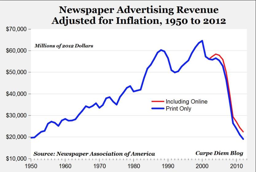 Брендан Айк уверен, что издатели и рекламодатели должны не бороться с Brave, а поддержать это смелое начинание. И прежде всего в собственных интересах. По какой-то причине (а скорее всего, и не одной) объёмы рекламы в периодических изданиях (в том числе онлайновых) испытывают  катастрофический спад вот уже несколько лет. Правда, график, который приводит Айк, несколько устарел (данные 2012-го года), но ничего интереснее Brave пока всё равно не предложено.