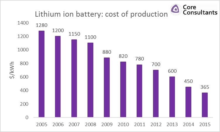 Литиевые аккумуляторы близки к психологически важной отметке в $150 за кВт*ч. Пересечём её — и можно ждать взрыва популярности электромобилей и бытовых электроаккумулирующих станций.