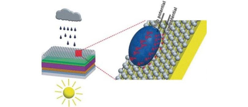 В Китае создали солнечные панели, работающие в дождливую погоду