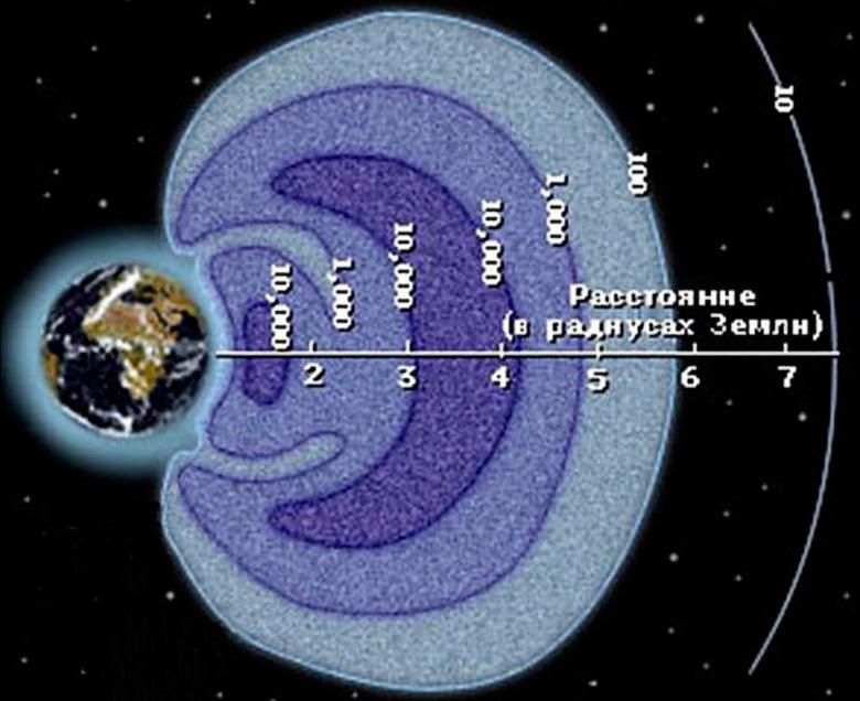 Радиационные пояса Земли (изображение: galaxy-science.ru).
