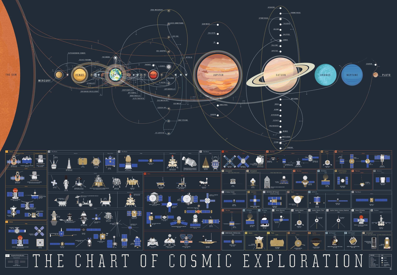 Исследования космоса c 1959 по 2015 год (изображение: Pop Chart Lab).