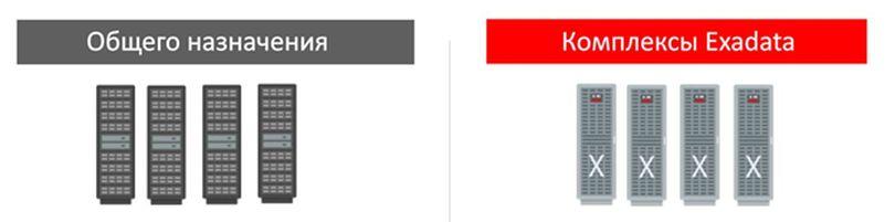 Модель DBaaS может поддерживаться на любых системах, где работает СУБД Oracle.  Системы общего назначения - платформы для тестирования и разработки, развертывания приложений уровня подразделения. Платформы Exadata применяются для ответственных задач, интенсивных OLTP-нагрузок и систем поддержки принятия решений.