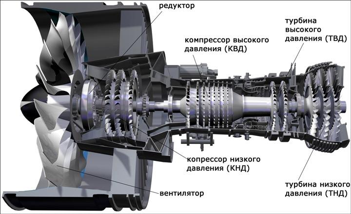 Турбовентиляторный двигатель в книжках по авиации рисуют примерно так...