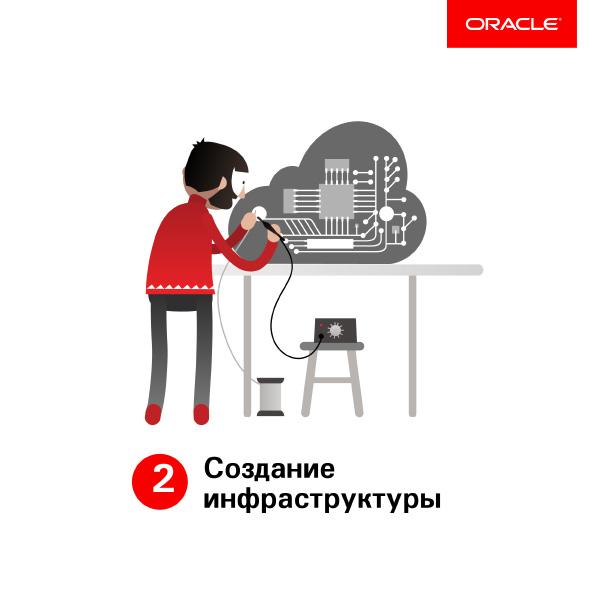 Oracle: Создание инфраструктуры