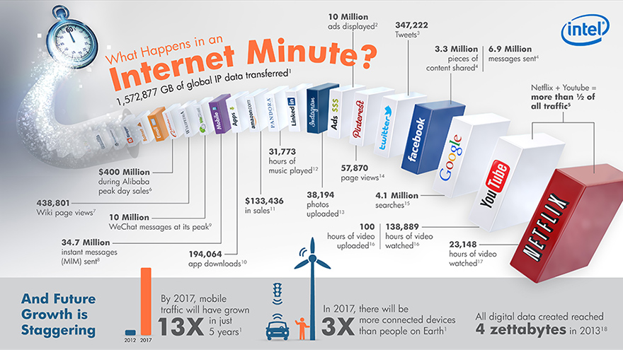 Минутка интернета. Данные слегка устарели, но качественно пока ничто не изменилось.