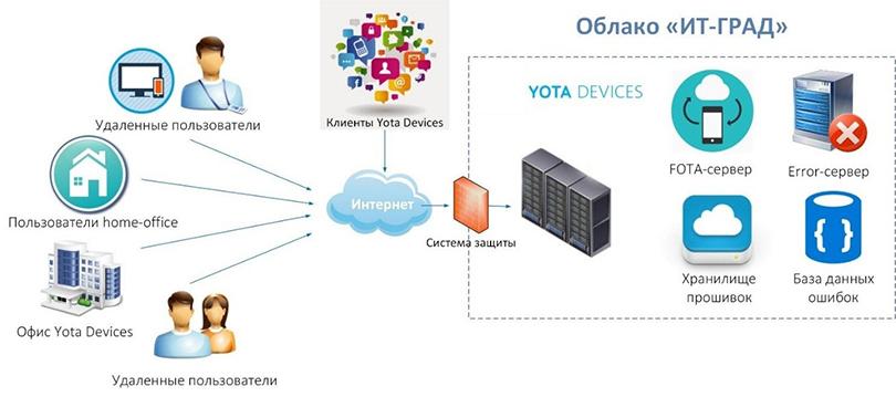 Рисунок 2. Облачная инфраструктура Yota Devices
