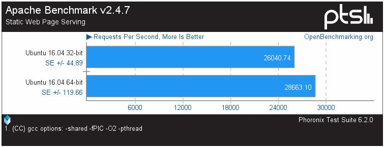 Типичная картина: на большинстве приложений выигрыш от 64 бит есть, но незначительный. Резко разница проявляется лишь на некоторых классах задач (обработка больших объёмов данных, шифрование и т.п.).