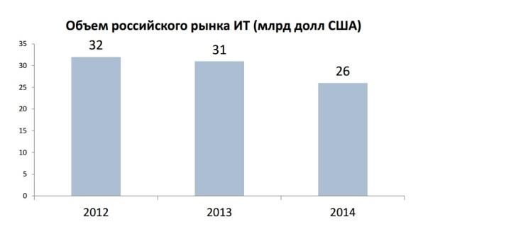 Падение объемов российского рынка ИТ началось еще в докризисном 2013 году.