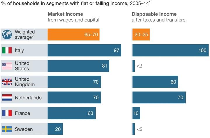 У такого процента семей доходы за десятилетие не росли, или падали… Правда, частично компенсируясь – это ж богатый Первый мир.