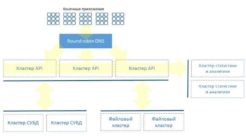 Рисунок 1. Структура BaaS Scorocode