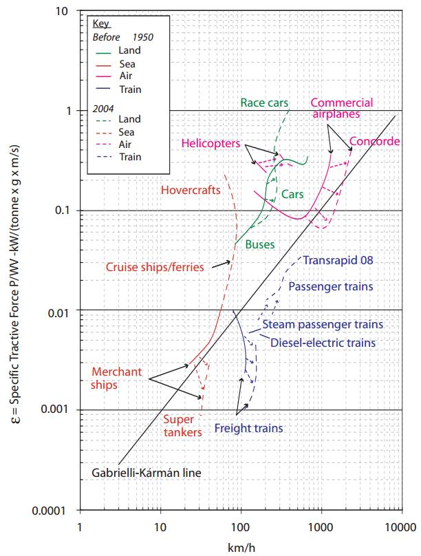 Современная версия диаграммы Габриэли-Кармана. Сплошная чёрная линия — оптимум цены при данной скорости. Кстати, интересно было бы посмотреть, куда попадёт Hyperloop Элона Маска ;-)