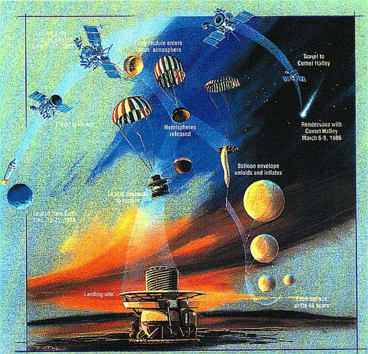 Кстати, о плохой погоде. Слышали о проекте обитаемой парящей станции в венерианской атмосфере? На самом деле нечто подобное уже было осуществлено — советскими учёными, в середине 80-х, в рамках проекта «Вега». Так вот, из-за атмосферных капризов, парящий зонд мог махом потерять полтора километра высоты.