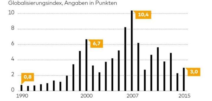 График четко отслеживает бурный рост глобализации в 90х, схлопывание пузырей доткомов и деривативов и нынешние тенденции роботизации…