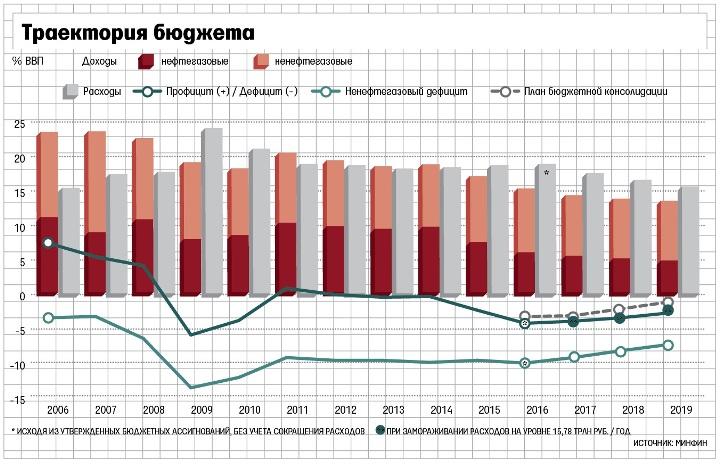 Грустная траектория бюджета…