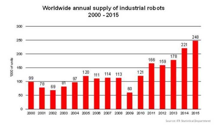 Прирастание поголовья роботов.