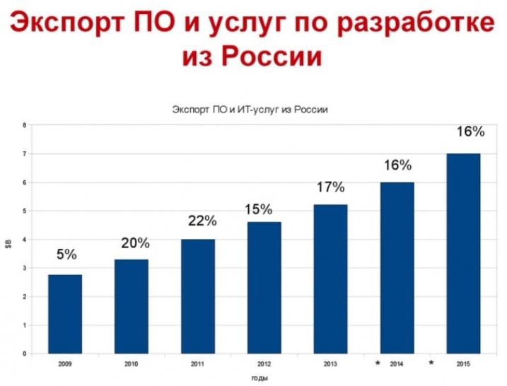 Российский сектор ИТ и так неплохо рост - может ему немного помогут небольшие проблемы у янки?