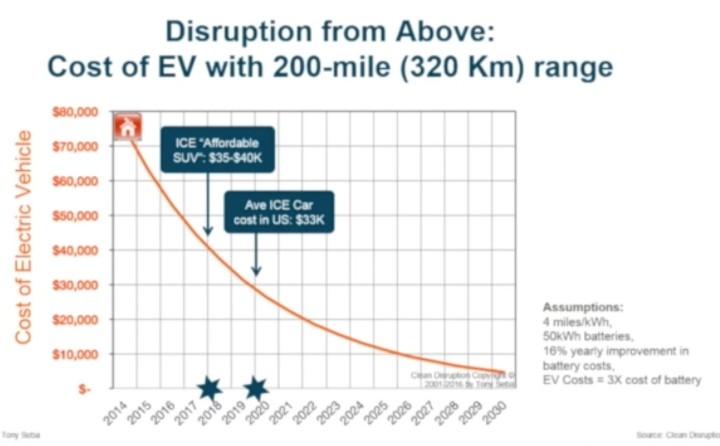 От этой картинки нефтяников и владельцев бензозаправок должна охватить безысходная тоска…