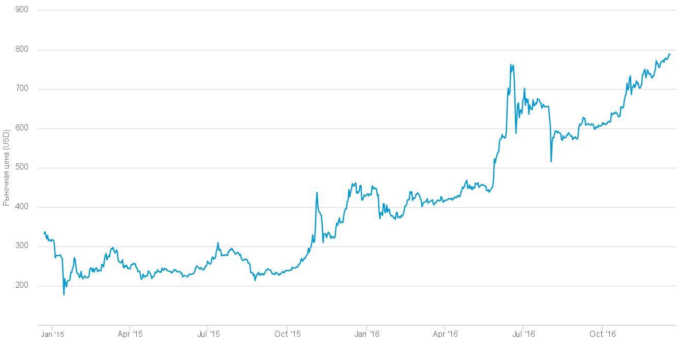 Bitcoin снова готовится бить рекорды.
