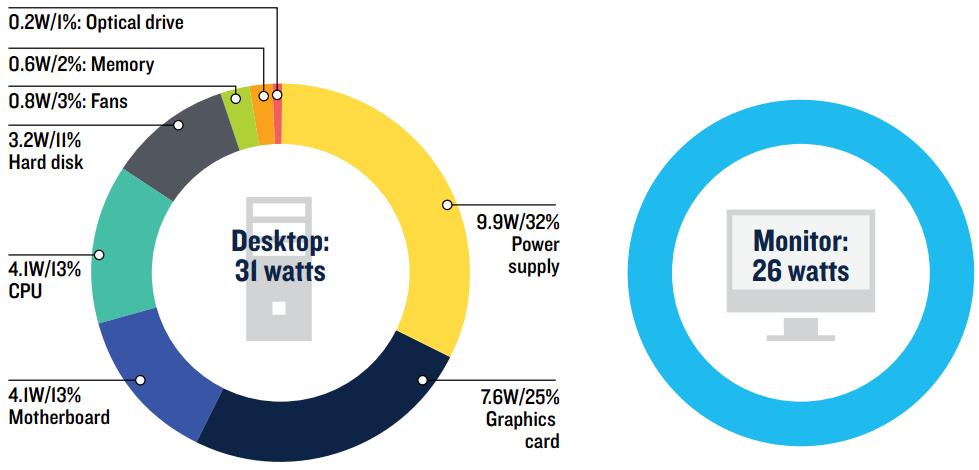 Энергопотребление среднего десктопа и монитора, пока пользователь отсутствует.