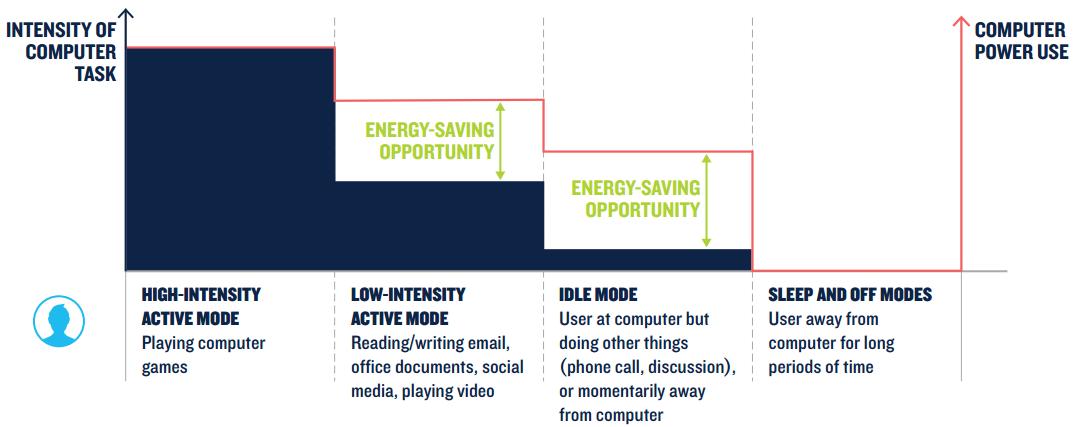 Наглядная иллюстрация того, насколько неэффективно современные десктопы расходуют энергию.