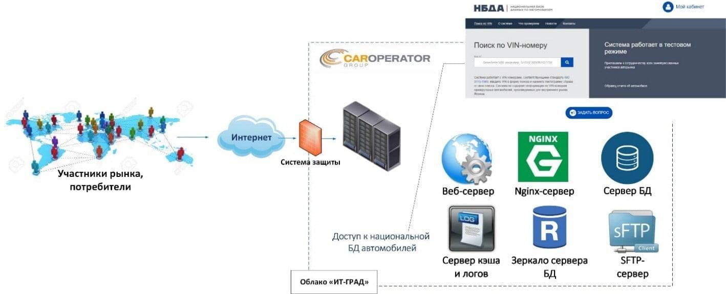 Облачная инфраструктура «КарОператор»