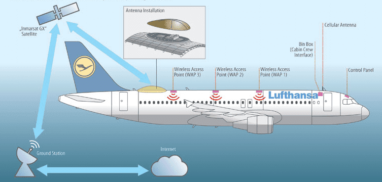 Интернет в самолетах подешевеет?