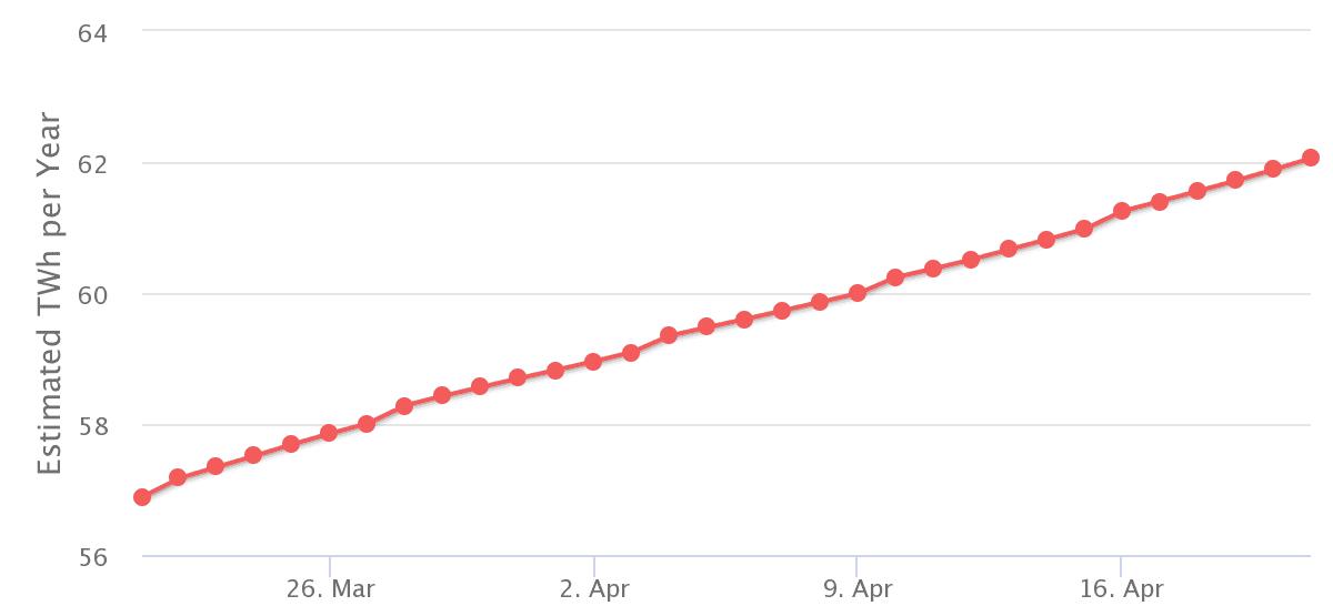 Bitcoin Energy Consumption Index. Энергопотребление сети Bitcoin растёт теперь примерно на 10% каждый месяц. Но были в недавнем прошлом и периоды, когда месяц приносил скачок в 20%, и в 30%...