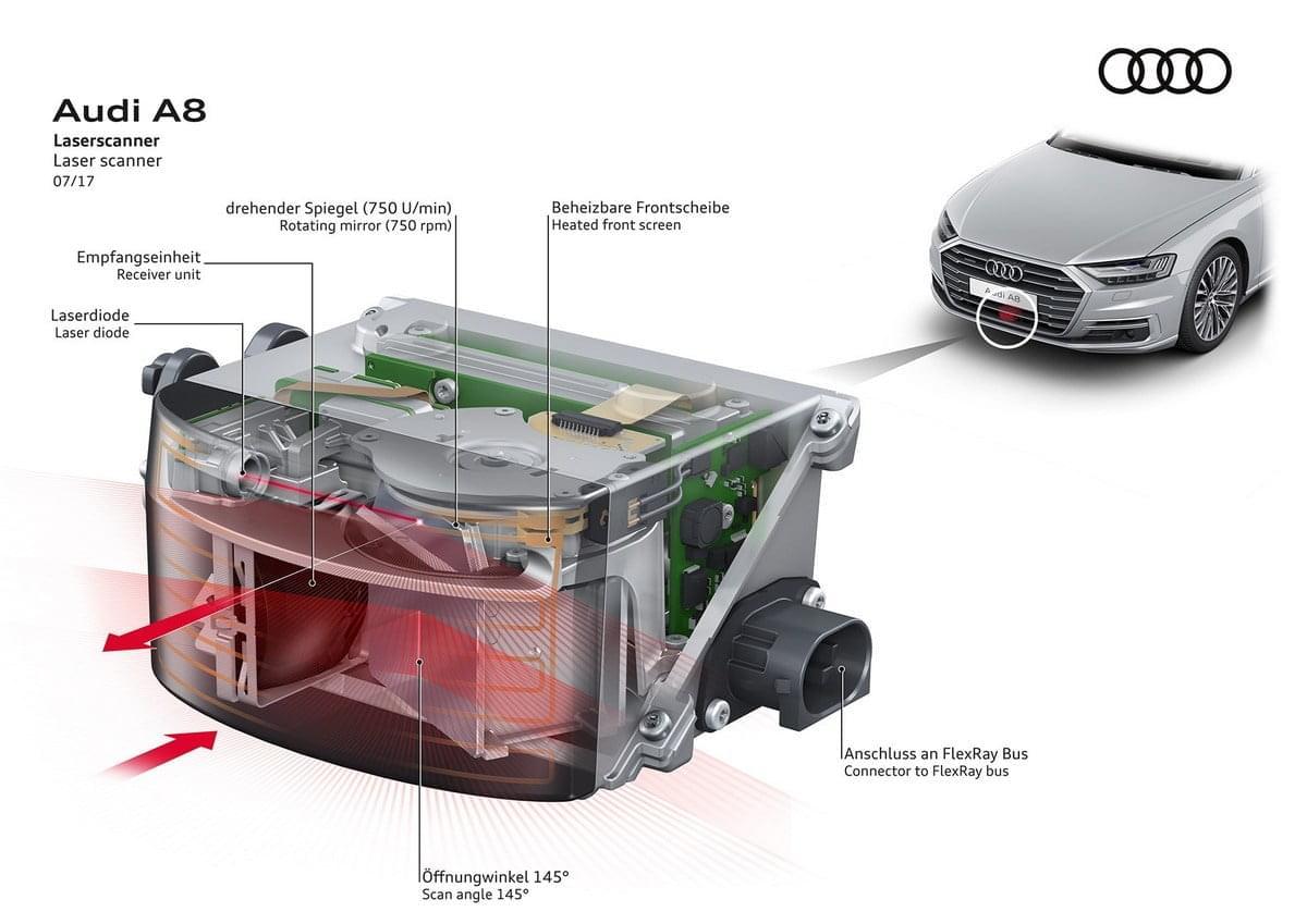 Лидар, лазерный локатор, не имеет аналогов в природе. Обратим внимание – у него механическое сканирование, как у первых систем телевидения…