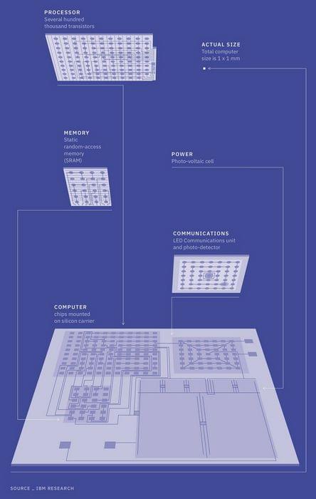 Вот такая архитектура и топология у <a href=