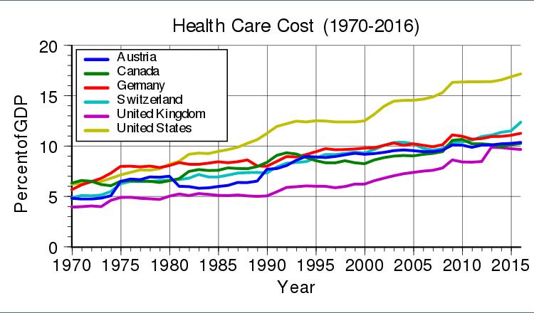 Медицинские расходы развитых стран демонстрируют стойкую тенденцию к увеличению, что показывает «вкусность» этого рынка для ИТ