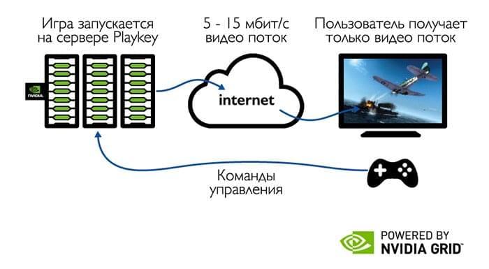 Так NVIDIA иллюстрирует суть облачного гейминга с использованием технологии трансляции видеопотока
