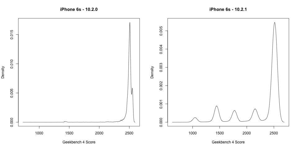 Результаты тестирования iPhone 6s без ограничителя (слева) и с ограничителем производительности (справа; обратите внимание на иной масштаб по вертикали). Упрощённо, это означает, что вместо решения одной сложной задачи за раз, смартфон теперь «размазывает» её во времени, решая в несколько этапов и медленней. Графика: John Poole.