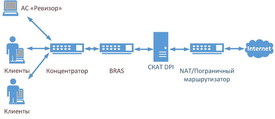 Рисунок 2. Принципиальная схема установки АС «Ревизор» в сеть провайдера