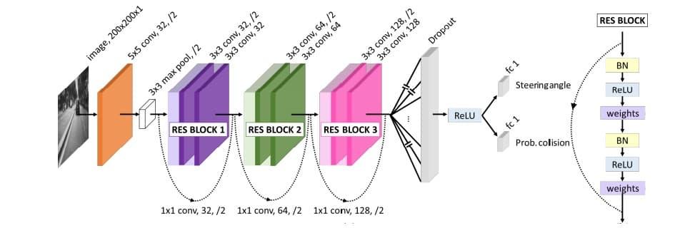 Архитектура сверточной нейронной сети DroNet