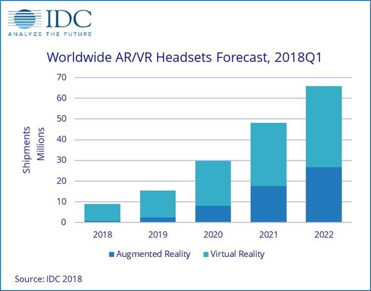 Объёмы поставок AR/VR гарнитур по прогнозу IDC (изображение: idc.com)