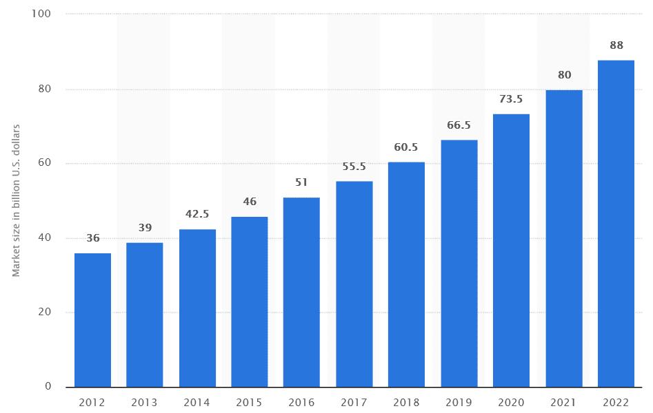 бщий размер рынка виртуальных операторов по прогнозу statista.com
