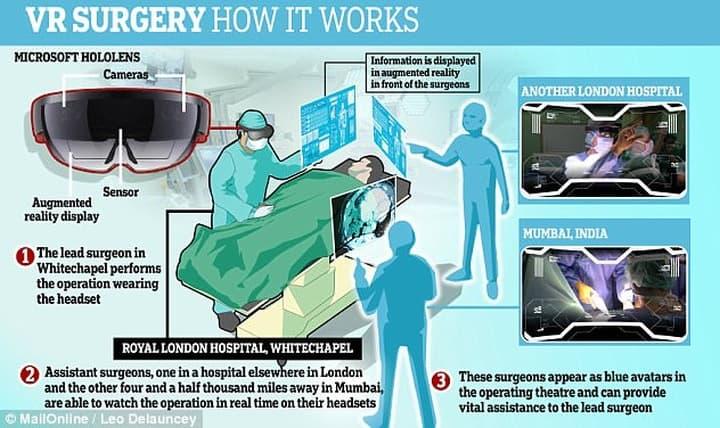 Телемедицина с очками MS Hololens (изображение: www.dailymail.co.uk)