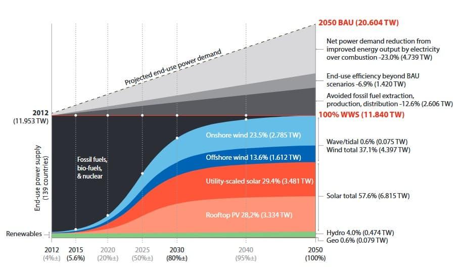 Такую идиллическую картину перехода планеты на возобновляемые источники энергии рисует Римский клуб…