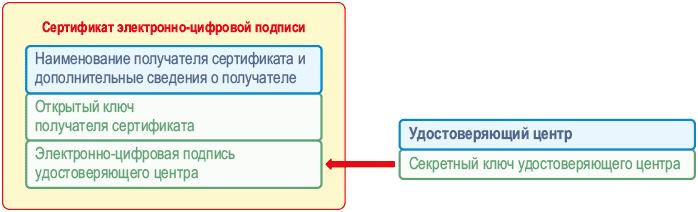 при использовании термина «электронно-цифровая подпись» фактически речь идёт о сертификате (удостоверении) соответствующего открытого ключа
