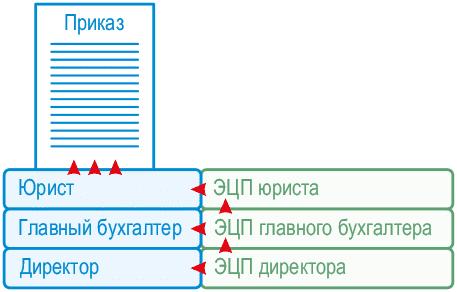 Цепочка подписей
