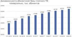 Рост рынка платного ТВ в России замедлился