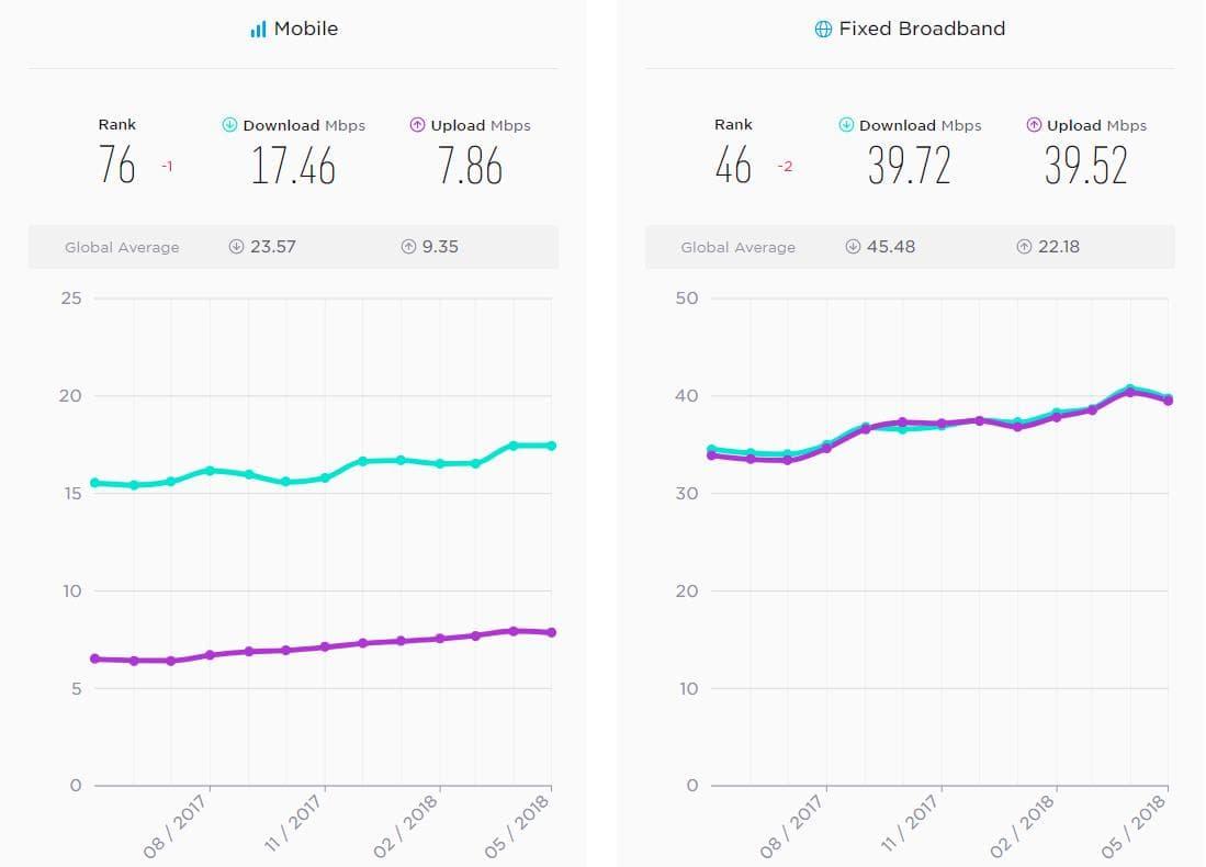 Скорость доступа в сеть интернет